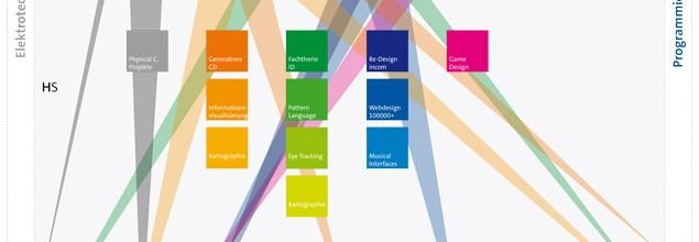 Informationsplakat Interface Design
