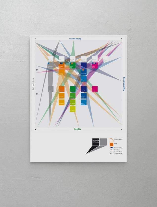 information-design-interface-design-studium-plakat